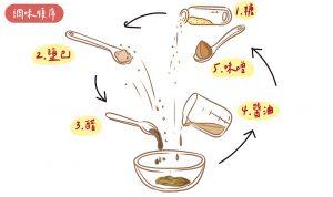 seasoning-skills